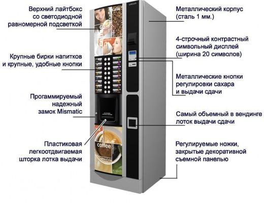 Торговые автоматы для продажи штучных товаров схема